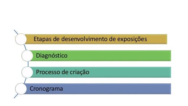 Etapas de desenvolvimento de exposições Diagnóstico Processo de criação Cronograma