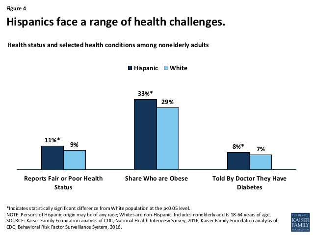 Health And Health Care For Hispanics In The United States Updated J