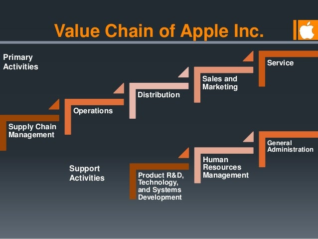 human resources management at apple inc Apple is the best company in the world it's producing the best products on earth, and delivering record-breaking earnings results so what can other companies learn from apple.