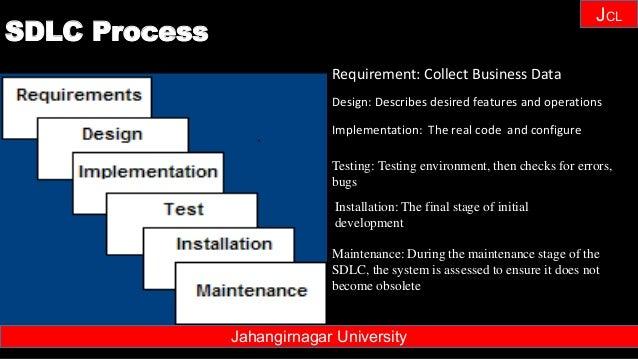 Janhangirnagar University JCL SDLC Process Jahangirnagar University Requirement: Collect Business Data Design: Describes d...