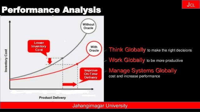 Janhangirnagar University JCL  Think Globally to make the right decisions  Work Globally to be more productive  Manage ...
