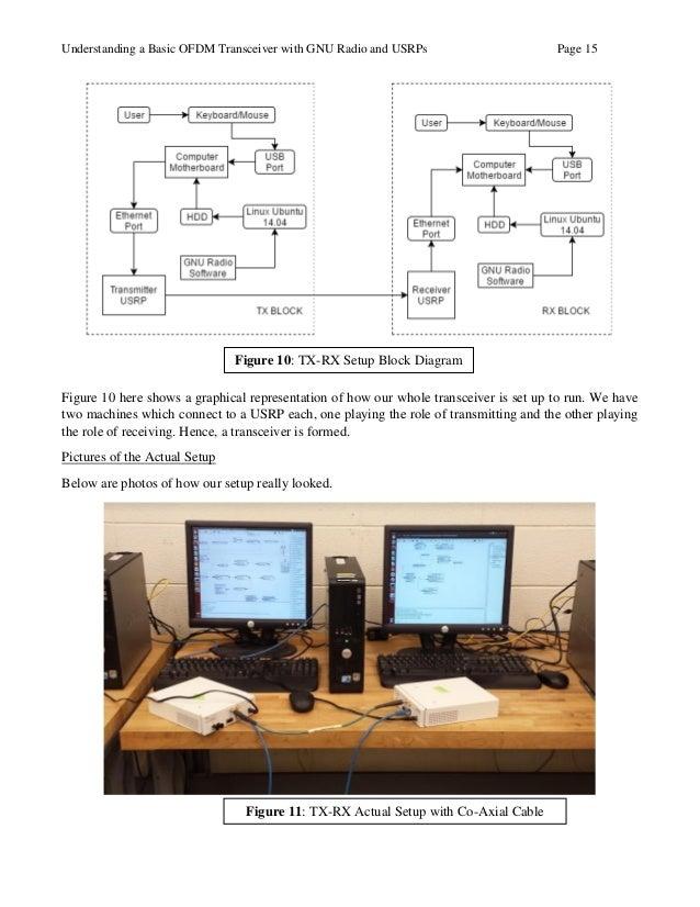 USRP Project Final Report
