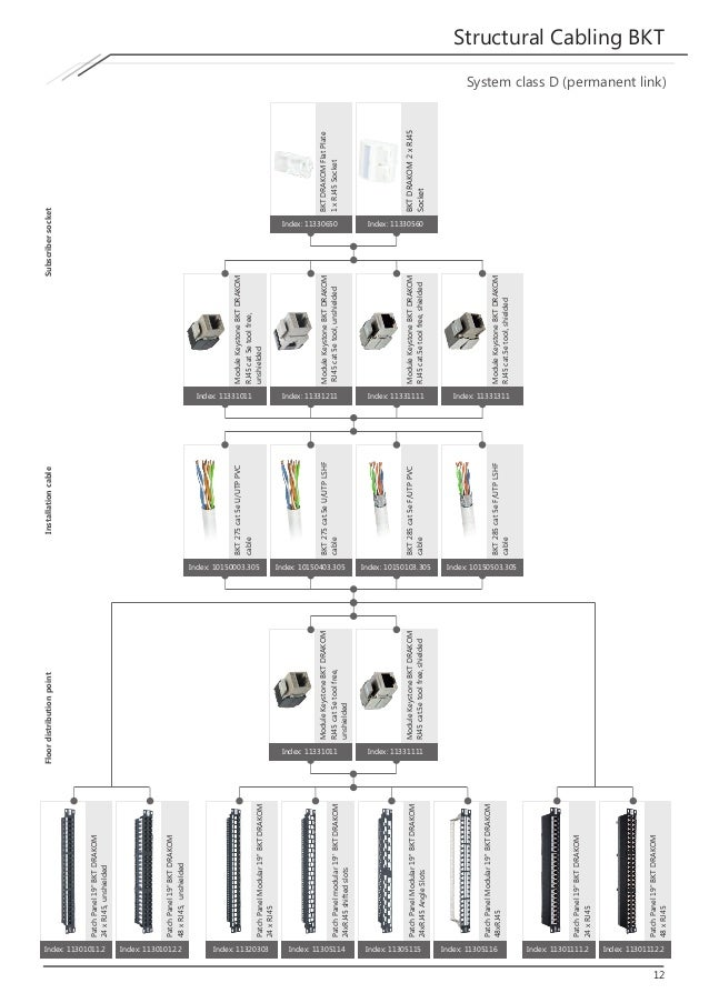 structural cabling system