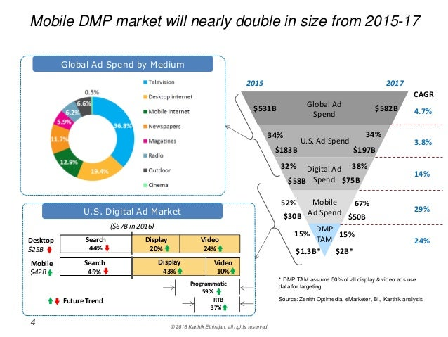 Why Should a SSP or DSP buy a DMP ?