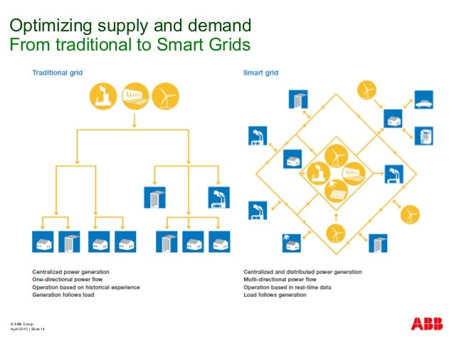 © ABB Group April 2010   Slide 14 Optimizing supply and demand From traditional to Smart Grids
