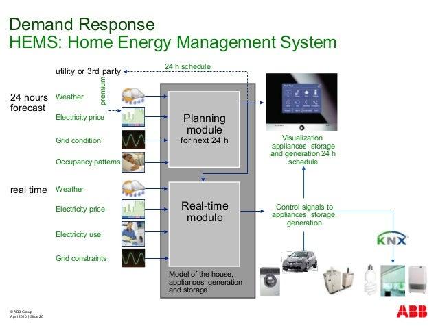 © ABB Group April 2010   Slide 20 Demand Response HEMS: Home Energy Management System Weather Weather Grid constraints Ele...
