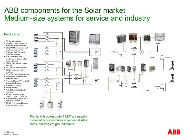 © ABB Group April 2010   Slide 23 Product List  OT Series switches  S284 UC Z and S800 PV-S miniature circuit-breakers ...