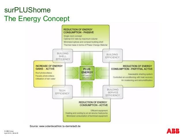 © ABB Group April 2010   Slide 28 surPLUShome The Energy Concept Source: www.solardecathlon.tu-darmstadt.de