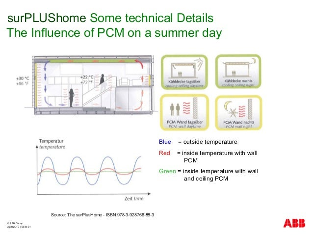 © ABB Group April 2010   Slide 31 surPLUShome Some technical Details The Influence of PCM on a summer day Source: The surP...