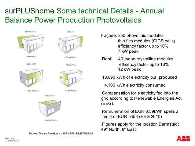 © ABB Group April 2010   Slide 32 surPLUShome Some technical Details - Annual Balance Power Production Photovoltaics Sourc...