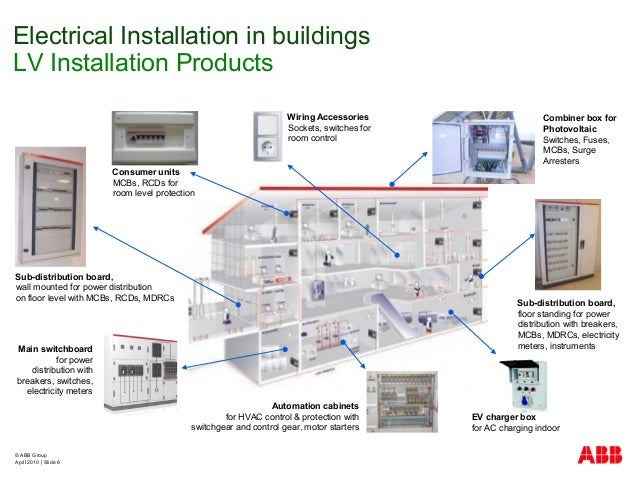 © ABB Group April 2010   Slide 6 Electrical Installation in buildings LV Installation Products Sub-distribution board, flo...