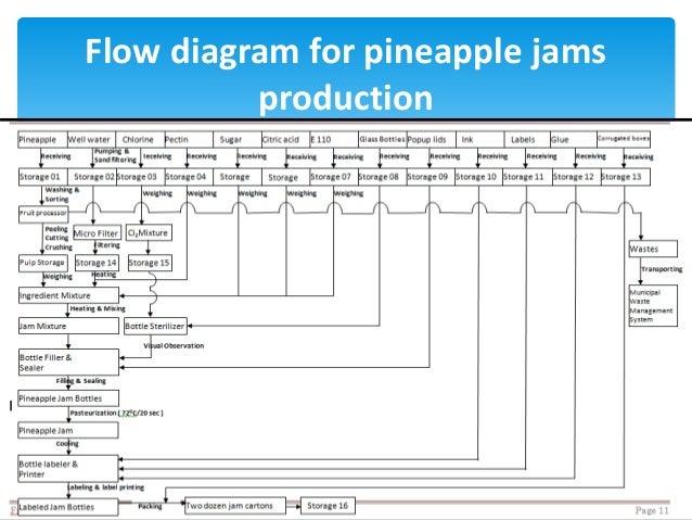 haccp manual for jam industry 2 rh slideshare net haccp process flow diagram template HACCP Plan Template
