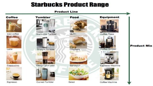 promotion mix of starbucks Starbucks marketing mix analysis amna awan the marketing mix starbucks promotional video - duration.