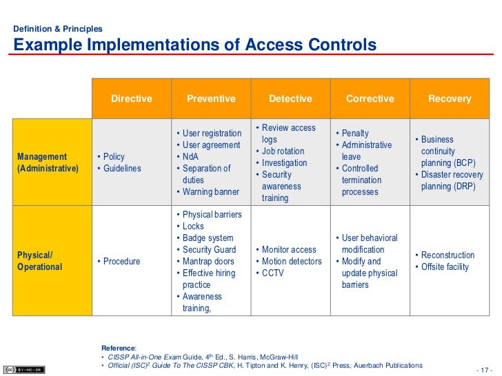 8 access control for Physical access control policy template