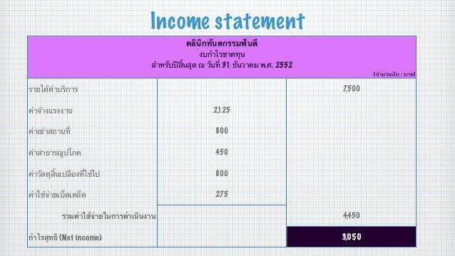 Income statement คลินิกทันตกรรมฟันดี งบกําไรขาดทุน สําหรับปีสิ้นสุด ณ วันที่ 31 ธันวาคม พ.ศ. 2552 (จํานวนเงิน : บาท)  รายไ...