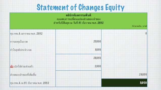 Statement of Changes Equity คลินิกทันตกรรมฟันดี งบแสดงการเปลี่ยนแปลงส่วนของเจ้าของ สําหรับปีสิ้นสุด ณ วันที่ 31 ธันวาคม พ....
