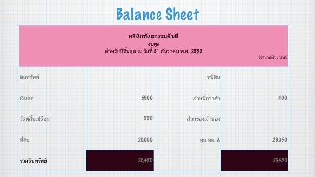 Balance Sheet คลินิกทันตกรรมฟันดี งบดุล สําหรับปีสิ้นสุด ณ วันที่ 31 ธันวาคม พ.ศ. 2552 (จํานวนเงิน : บาท)  สินทรัพย์  เงิน...