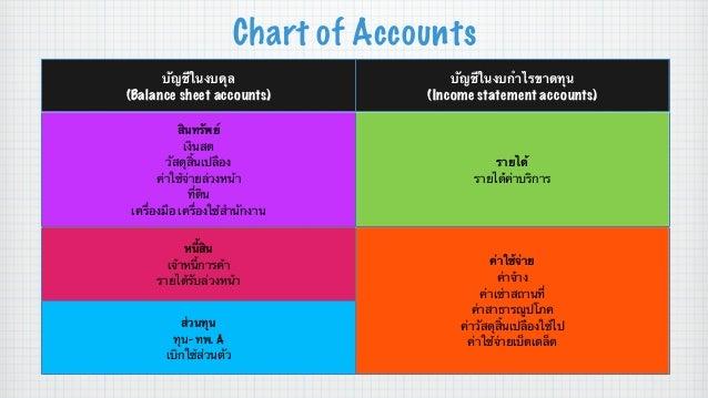 Chart of Accounts บัญชีในงบดุล (Balance sheet accounts)  บัญชีในงบกําไรขาดทุน (Income statement accounts)  สินทรัพย์ เงินส...