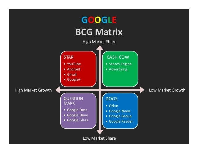 googles bcg Bcg matrix diagrams google slides presentation template – bcg matrix template bcg matrix diagrams google slides template for presentations is an ideal way and analysis tool to assists organizations and corporations figure out which areas of their business deserve more resources and investment.
