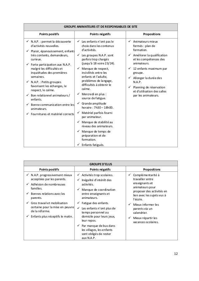 12 GROUPE ANIMATEURS ET DE RESPONSABLES DE SITE Points positifs Points négatifs Propositions N.A.P. : permet la découverte...