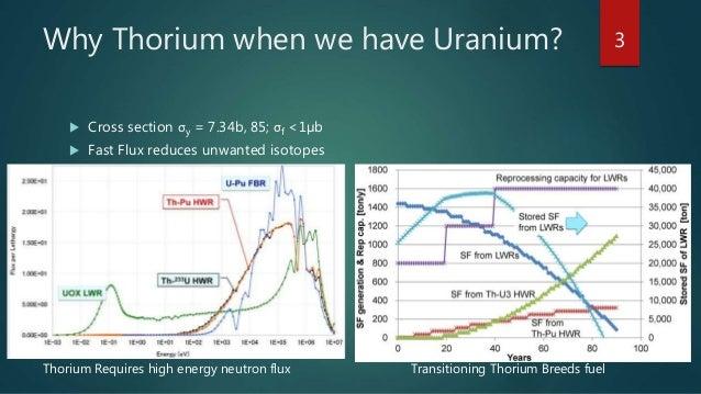 Thorium At Room Temperature