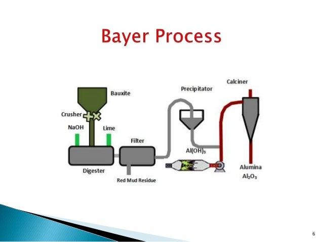 Alumina Manufacturing Process