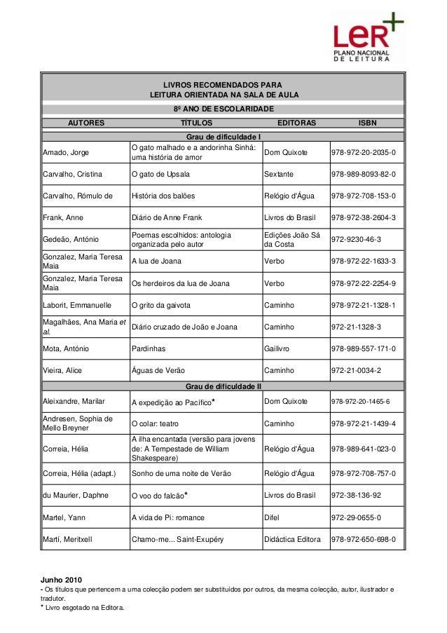 AUTORES TÍTULOS EDITORAS ISBN Amado, Jorge O gato malhado e a andorinha Sinhá: uma história de amor Dom Quixote 978-972-20...