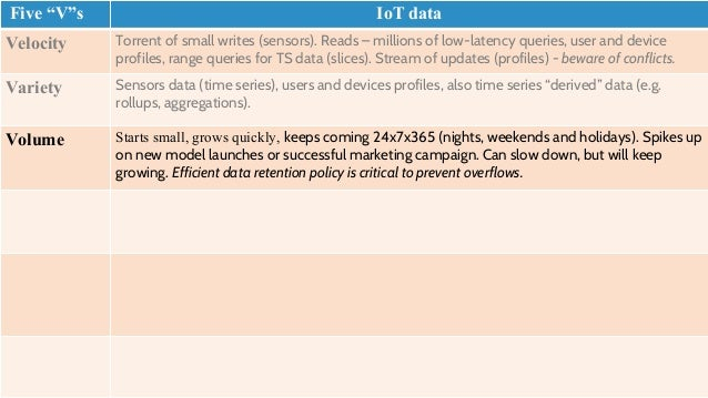 """Data Processing Framework for IoT • Uses """"Best of breed"""" OSS technologies • Combines two paradigms • """"Speed Layer"""" – pipel..."""