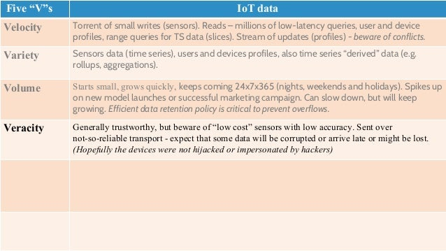 """Data store for IoT – """"Wish list"""" • Ingested (Raw) Time Series • Very high write throughput • Fast slice (time range) reads..."""