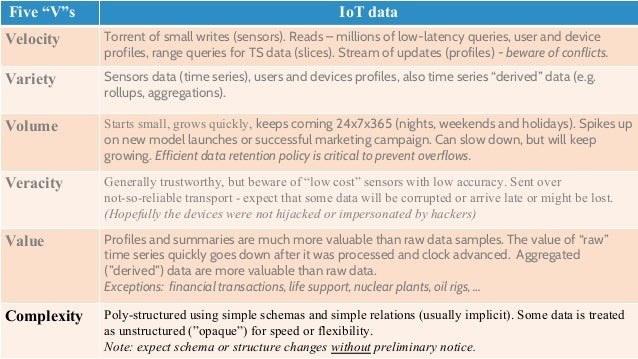 Data Access Patterns Category Description R:W % Metadata & Profiles Devices & Users Many low latency small reads - all ove...