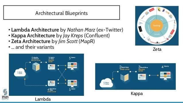 Database Type For IoT or Time Series Relational Key Value Document Wide Column Graph MySQL Riak KV MongoDB Cassandra Neo4J...