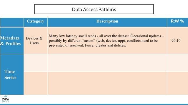 STORAGE TIERS – REALITY CHECK RAM → Database (TSDB) → Object Storage → Archive Elastic Cache (Redis) → Database (Postgres,...