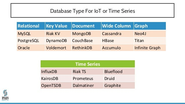 • Riak TS (Time Series) - highly scalable NoSQL database for IoT and Time Series … and more • Riak Spark Connector for Apa...