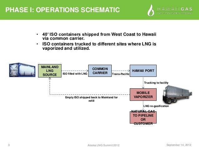 Hawaii Natural Gas