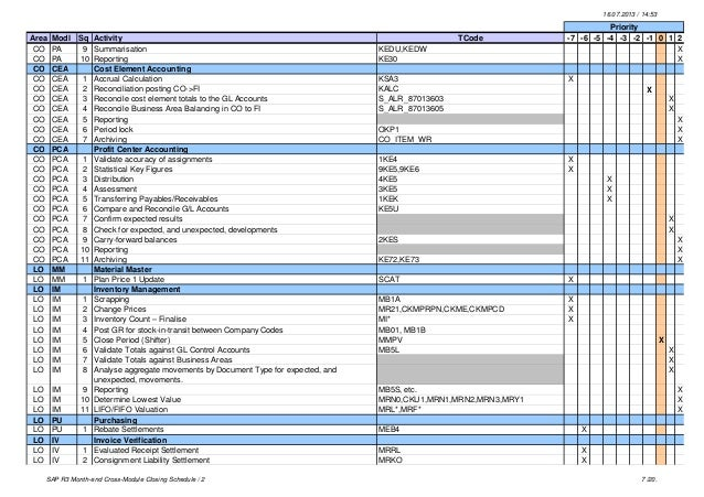 SAP R3 Month-end Cross-Module Closing Schedule