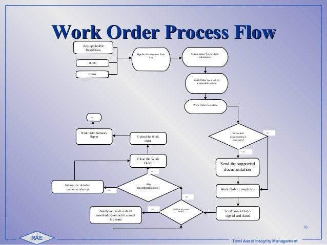 how to inform ncat of completion of work order