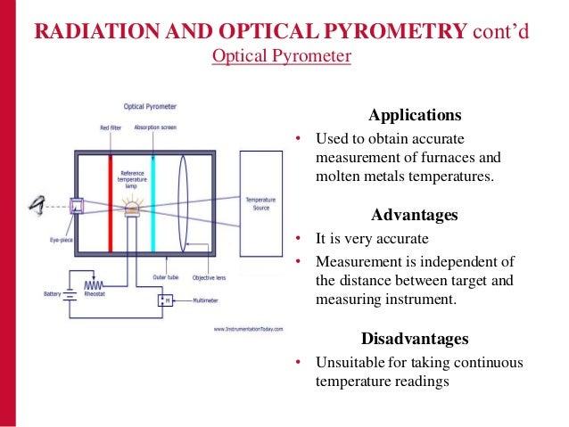 Experimental And Measurement Methods Final Work