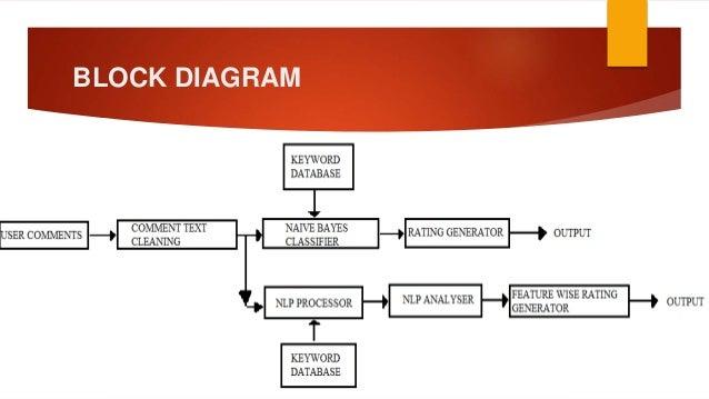 e commerce product rating rh slideshare net E-Commerce Logistics E-Commerce Adoption Hypothesis Model Examples