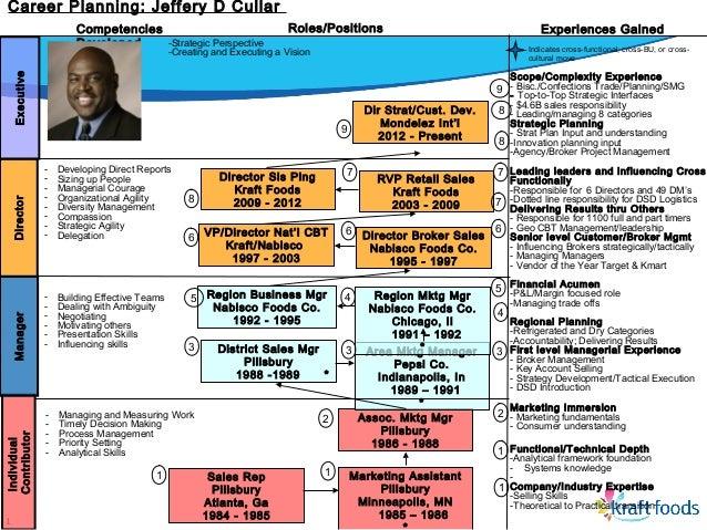 Cullar Career Planning Key Template 2 70546