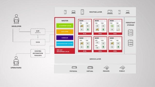 Cloud Strategies for a modern hybrid datacenter - Dec 2015