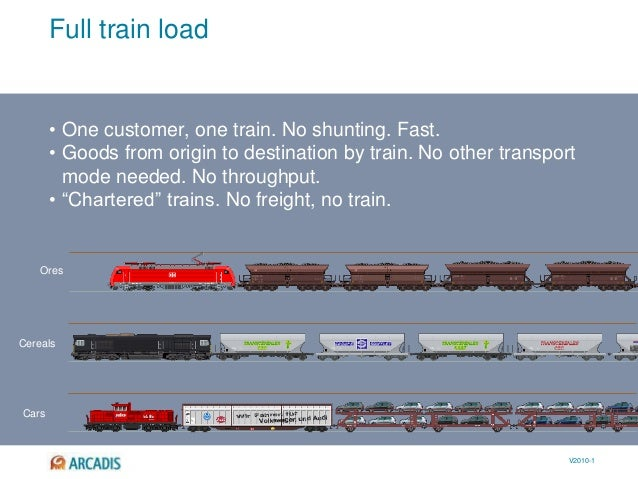 V2010-1 Full train load • One customer, one train. No shunting. Fast. • Goods from origin to destination by train. No othe...