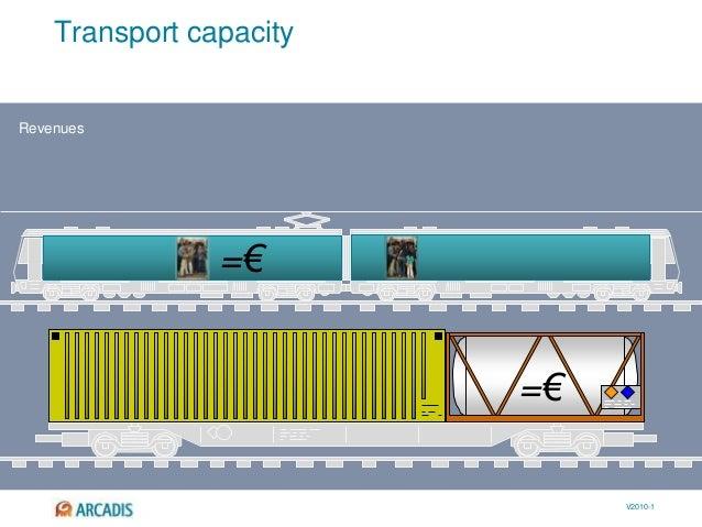 V2010-1 =€ Transport capacity Revenues =€