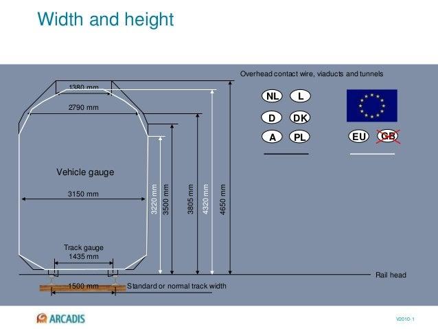 V2010-1 Width and height Rail head NL L D DK A PL EU GB 1500 mm Standard or normal track width Track gauge 1435 mm 3150 mm...