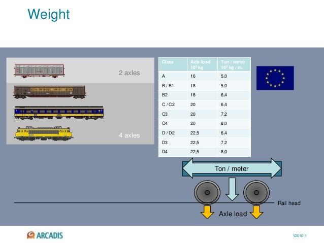 V2010-1 Weight Rail head Axle load 2 axles 4 axles Ton / meter Class Axle load 103 kg Ton / meter 103 kg / m. A 16 5,0 B /...