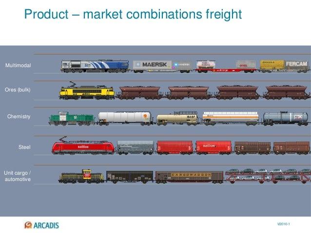 V2010-1 Product – market combinations freight Multimodal Ores (bulk) Chemistry Steel Unit cargo / automotive