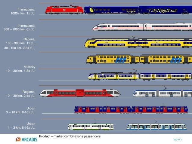 V2010-1 Regional 10 – 30 km. 2-4x t/u. Multicity 10 – 30 km. 4-8x t/u. 30 - 100 km. 2-6x t/u. International 300 – 1000 km....