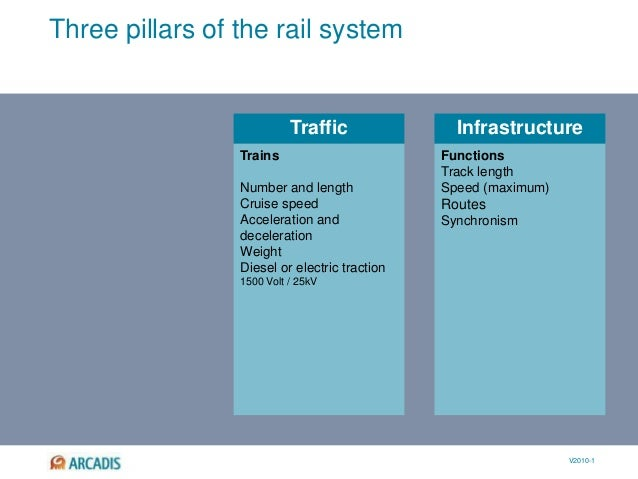 V2010-1 Traffic Infrastructure Three pillars of the rail system Track length Speed (maximum) Routes Synchronism Trains Num...