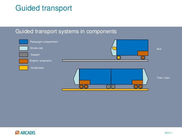 V2010-1 Guided transport Guided transport systems in components Passenger compartment Drivers cab Engine / propulsion Bus ...