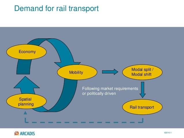 V2010-1 Modal split / Modal shift Rail transport Demand for rail transport Spatial planning Economy Mobility Following mar...