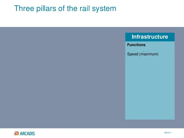 V2010-1 Infrastructure Three pillars of the rail system Track length Speed (maximum) Routes Synchronism External constrain...